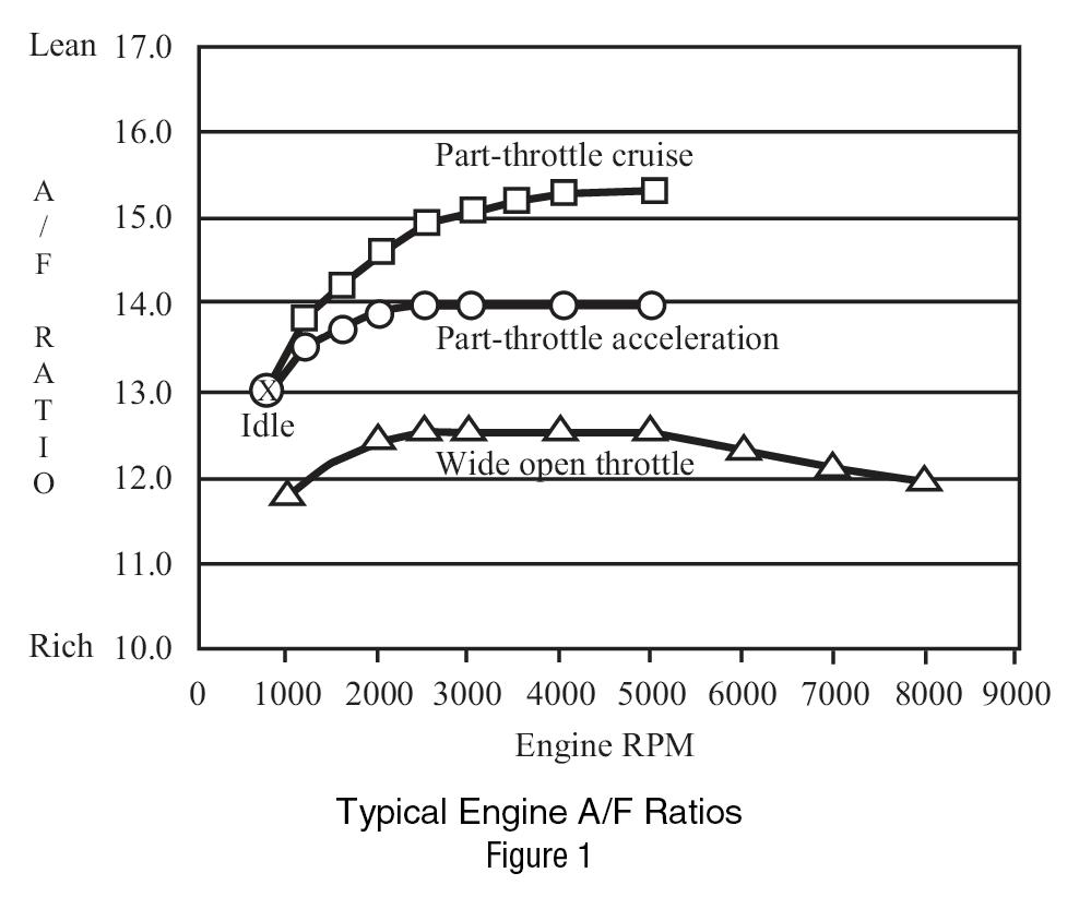 Air Fuel Ratio Diagram Smart Wiring Diagrams Aem Gauge Common Overheating Cures 3406b