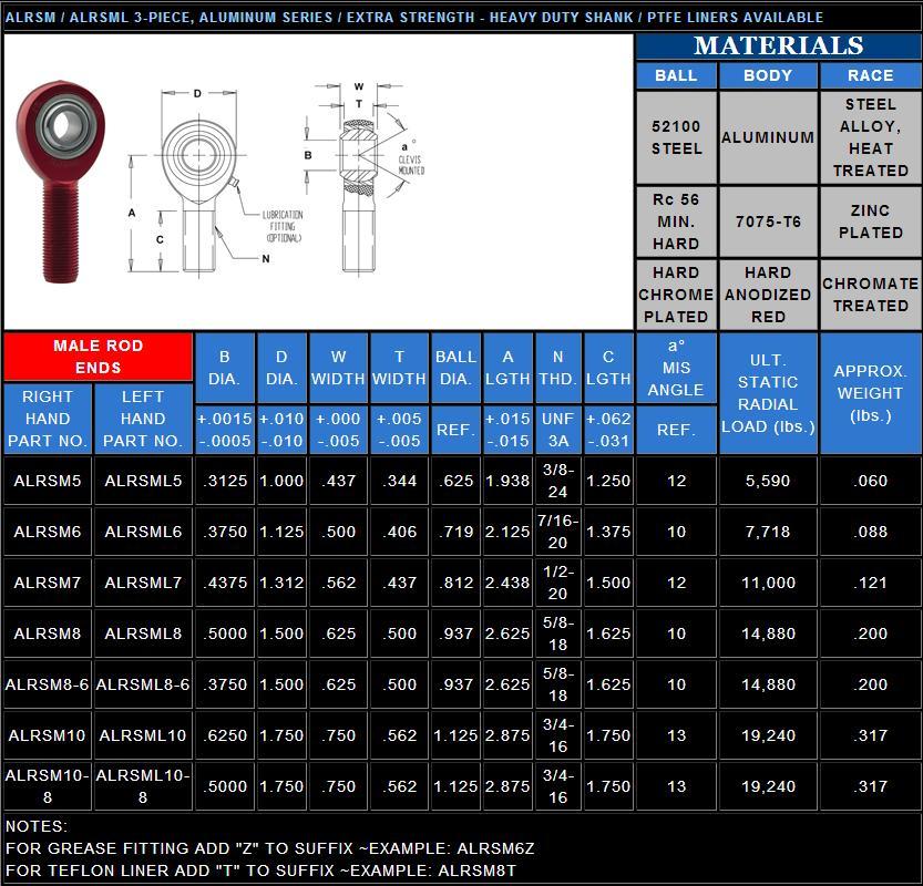 Fk Rod Ends Rsml8 5 8 X 1 2 Inch Steel Male Rod End