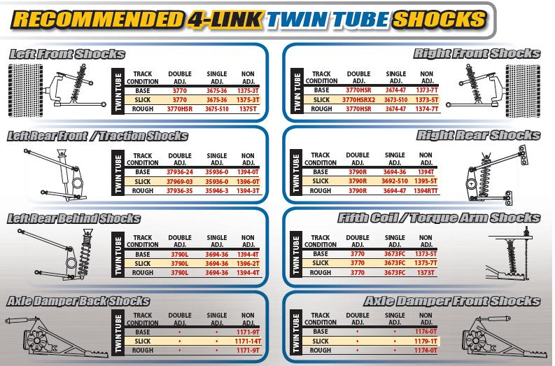 Afco 3770 Series Twin Tube Double Adj Shock 7 Quot Standard