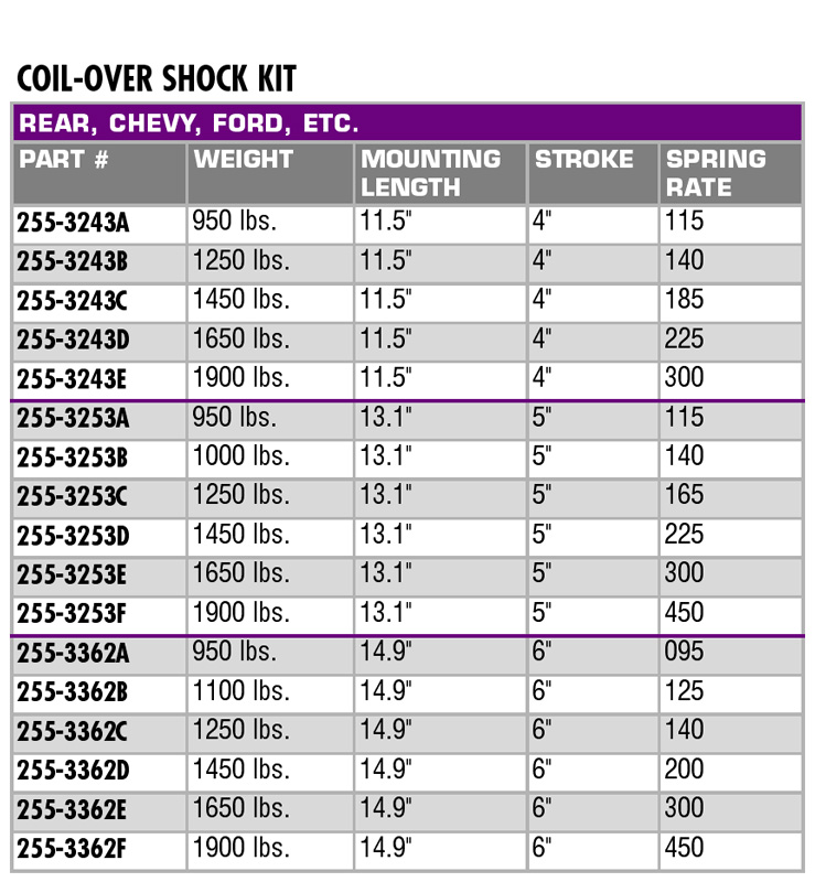 Speedway Coilover Shock Kit 115 Rate 11 5 Inch Mounted