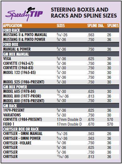 Steering Rag Joint 3 4 Inch 30 Spline X 1 Inch Dd