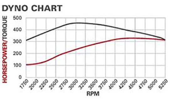 chevy engine horsepower chart
