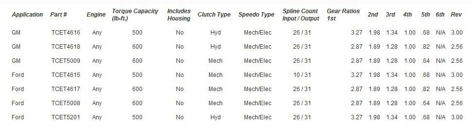 Garage Sale Tremec Ford Tko500 5 Speed Overdrive Manual